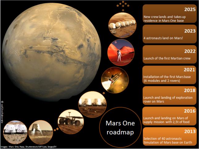Mars-One-infographics1